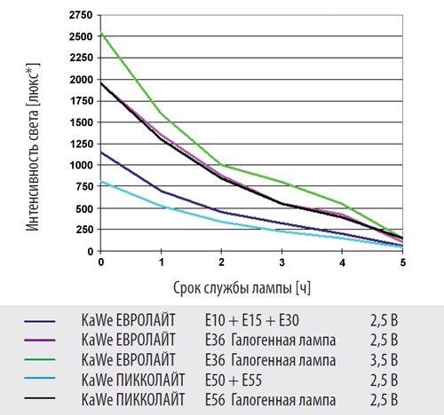 Интенсивность света офтальмоскопов KaWe