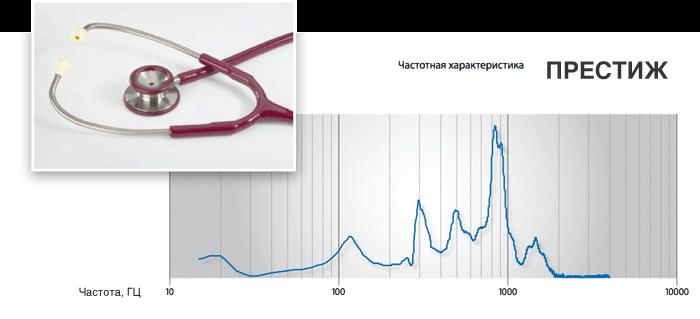 Частотная характеристика стетофонендоскопа Престиж